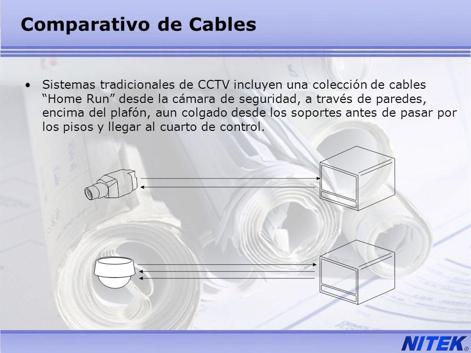 Comparativo de Cables Sistemas tradicionales de CCTV incluyen una colección de cables Home Run desde la cámara de seguridad, a través de paredes, enci