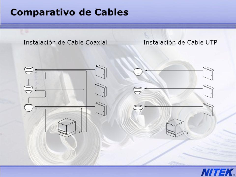 Comparativo de Cables Instalación de Cable CoaxialInstalación de Cable UTP