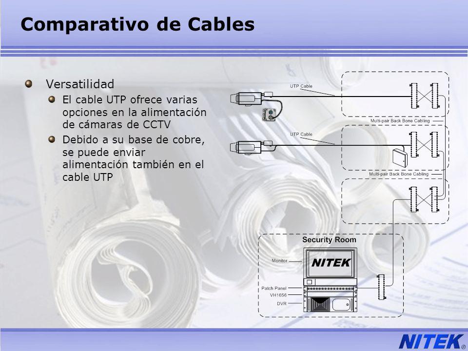 Comparativo de Cables Versatilidad El cable UTP ofrece varias opciones en la alimentación de cámaras de CCTV Debido a su base de cobre, se puede envia