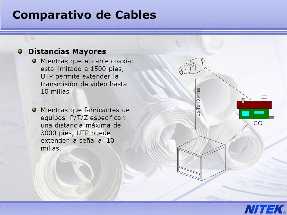 Comparativo de Cables Distancias Mayores Mientras que el cable coaxial esta limitado a 1500 pies, UTP permite extender la transmisión de video hasta 1