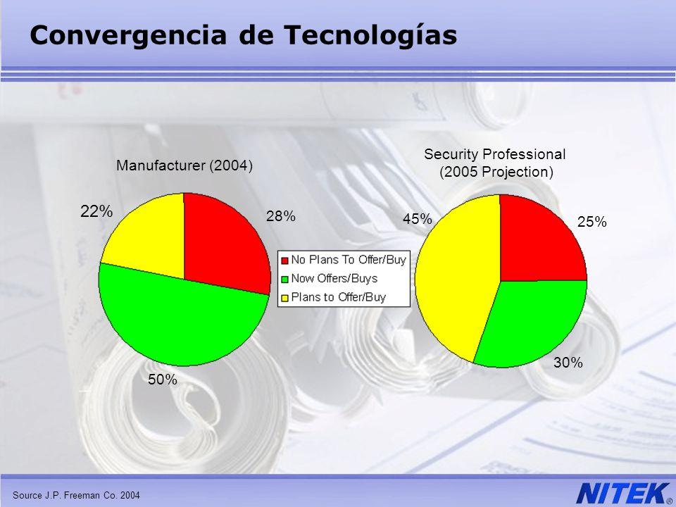 Convergencia de Tecnologías Source J.P. Freeman Co. 2004 Manufacturer (2004) Security Professional (2005 Projection) 22% 50% 28% 45% 25% 30%