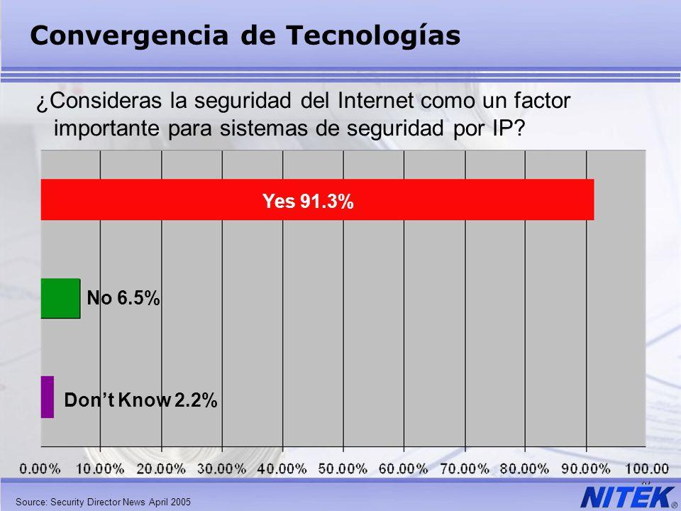 Convergencia de Tecnologías Yes 91.3% No 6.5% Dont Know 2.2% ¿Consideras la seguridad del Internet como un factor importante para sistemas de segurida