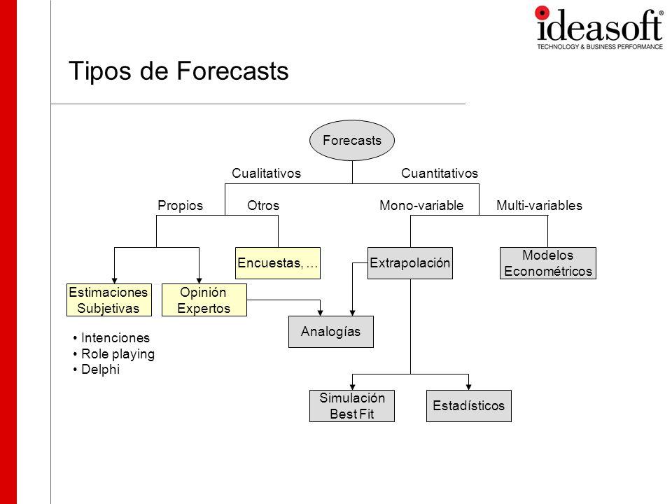O3 Forecasting – Una solución integral Extrapolación Estadísticos CualitativosCuantitativos Forecasts PropiosMulti-variablesMono-variable Modelos Econométricos Simulación Best Fit Estimaciones Subjetivas Otros Encuestas, … Opinión Expertos Analogías Intenciones Role playing Delphi Integrando KowHow O3 Forcasting Analysis O3 Forcasting Model