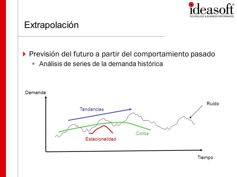 Focus Forecasting Principios La gente solo usa sistemas sencillos.