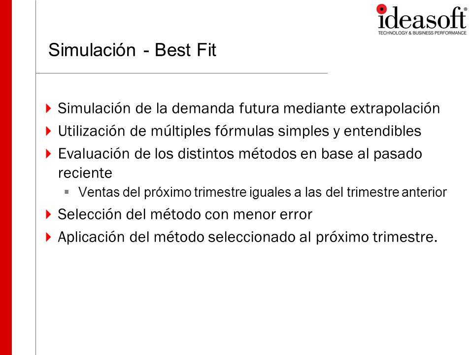 Best-Fit en acción Para cada Producto Actual Método 1 Método 2 Pasado Método Seleccionado recientehistórico Método 2 Futuro Evaluación