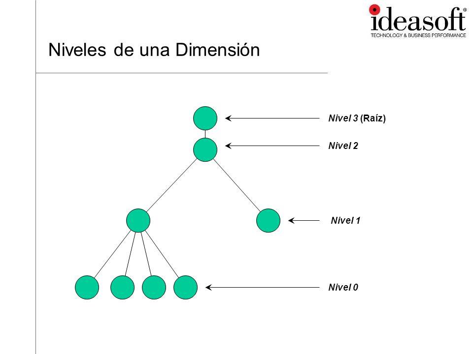 Niveles de una Dimensión Nivel 1 Nivel 0 Nivel 2 Nivel 3 (Raíz)