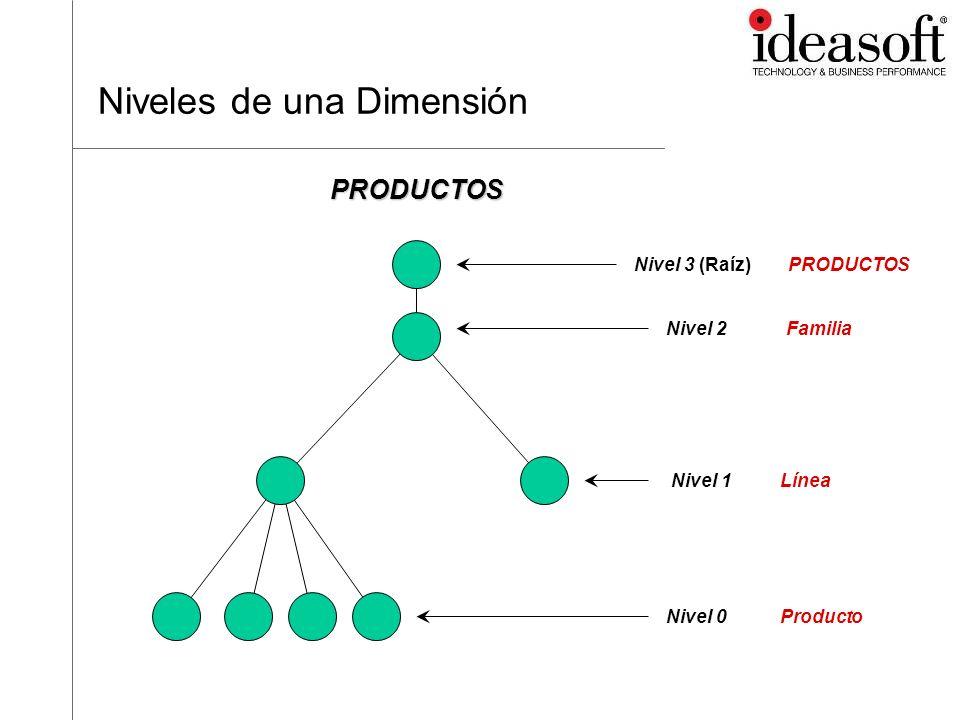 Niveles de una Dimensión Nivel 1 Nivel 0 Nivel 2Familia Línea ProductoPRODUCTOS Nivel 3 (Raíz)PRODUCTOS