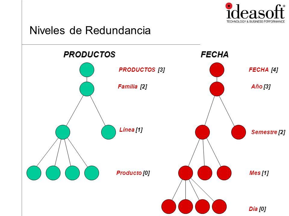 Redundancia O3 guarda la información en el nivel de entrada que en general son las hojas.([0,0]) En caso de agregar otro nivel de redundancia [Producto, Mes] ([0,1]), O3 se almacenan valores precalculados para ese nivel.