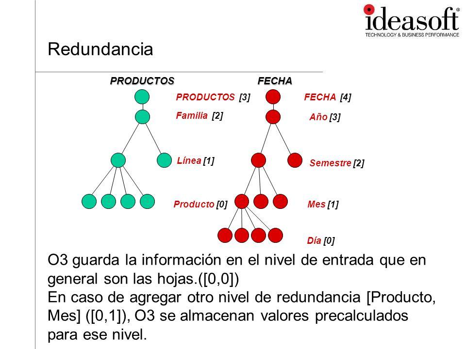Niveles de Redundancia Familia [2] Línea [1] Producto [0] PRODUCTOS Año [3] Semestre [2] Mes [1] Día [0] FECHA PRODUCTOS [3]FECHA [4]
