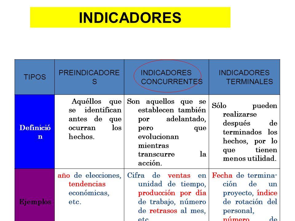 TIPOS PREINDICADORE S INDICADORES CONCURRENTES INDICADORES TERMINALES Definició n Aquéllos que se identifican antes de que ocurran los hechos. Son aqu