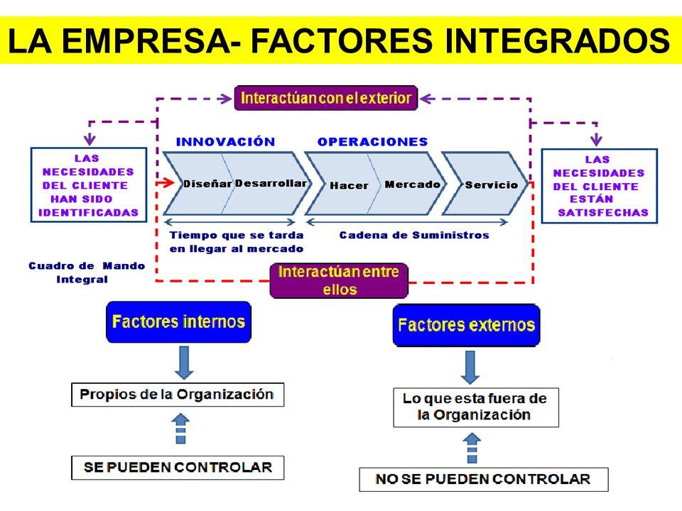 LA EMPRESA- FACTORES INTEGRADOS