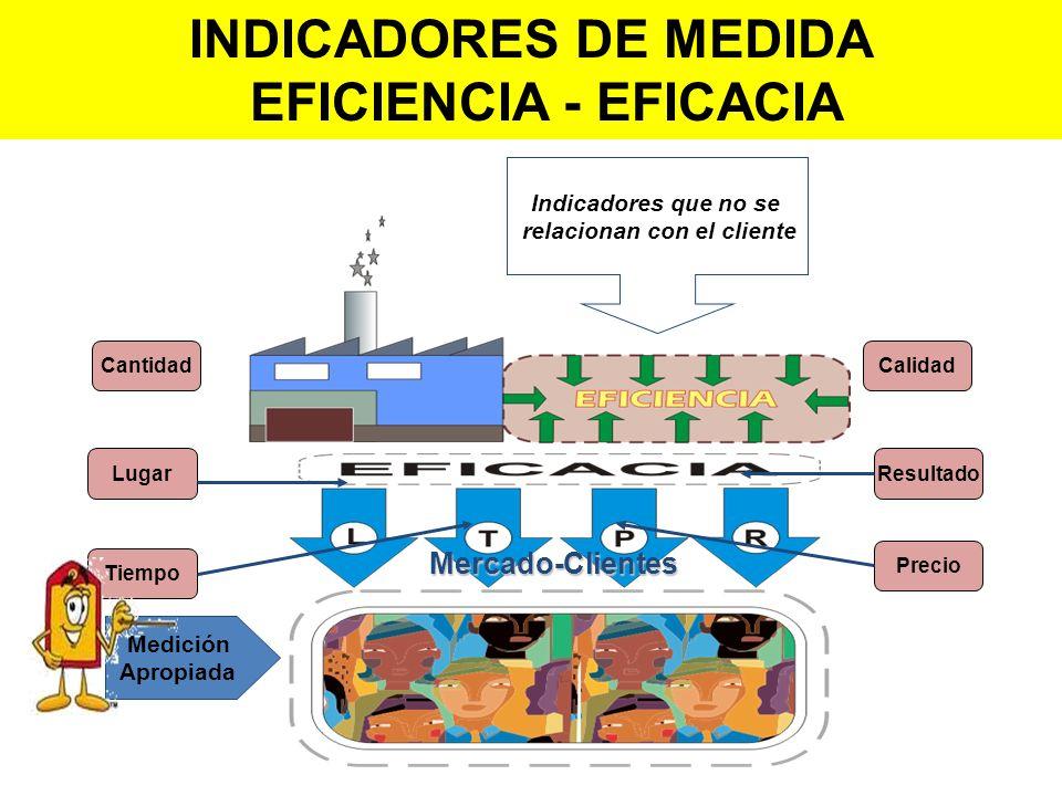 Medición Apropiada Mercado-Clientes Lugar Tiempo Precio Resultado Indicadores que no se relacionan con el cliente CalidadCantidad INDICADORES DE MEDID