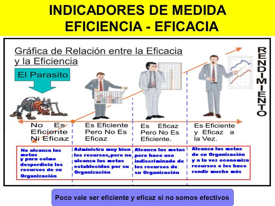 Poco vale ser eficiente y eficaz si no somos efectivos INDICADORES DE MEDIDA EFICIENCIA - EFICACIA