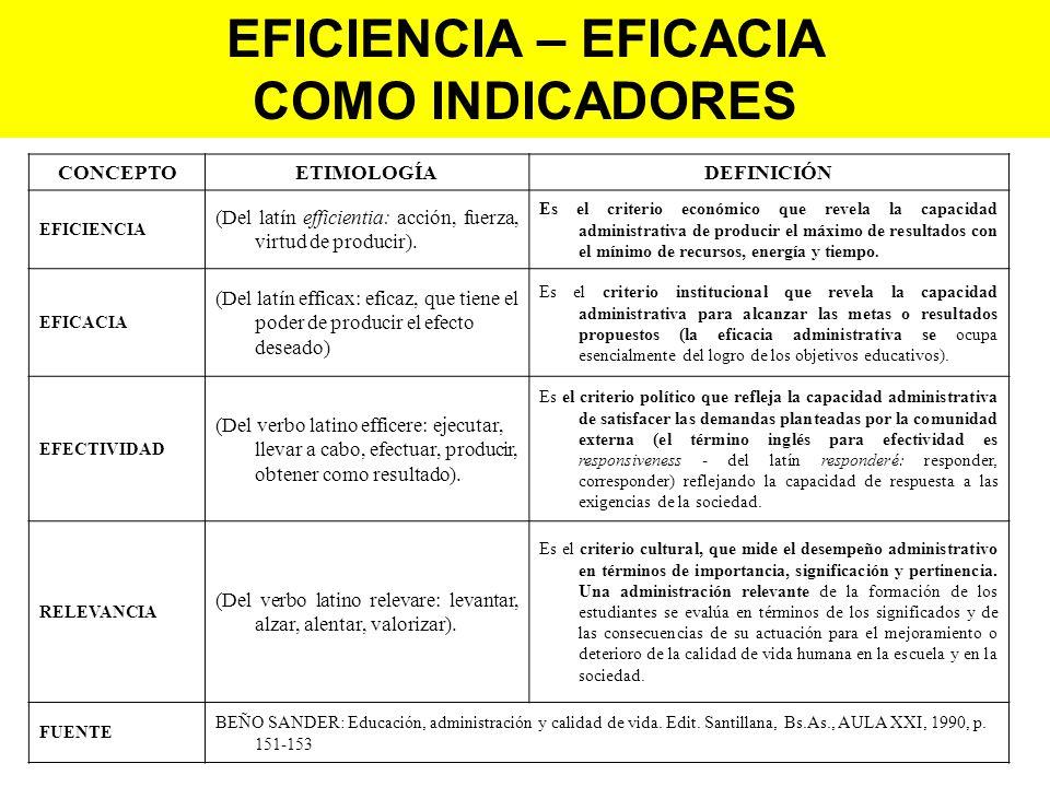 CONCEPTOETIMOLOGÍADEFINICIÓN EFICIENCIA (Del latín efficientia: acción, fuerza, virtud de producir). Es el criterio económico que revela la capacidad