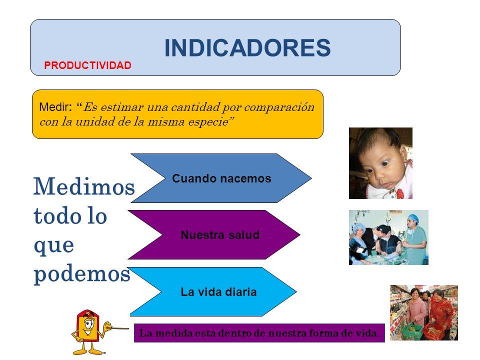 INDICADORES Cuando nacemos Medir: Es estimar una cantidad por comparación con la unidad de la misma especie Nuestra salud La vida diaria Medimos todo