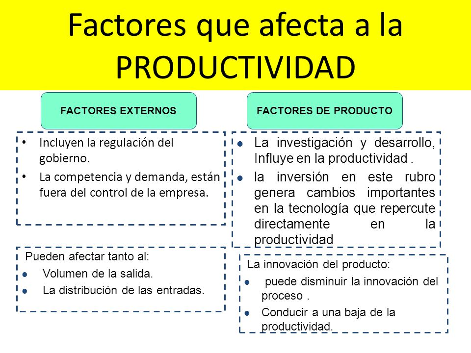 Incluyen la regulación del gobierno. La competencia y demanda, están fuera del control de la empresa. FACTORES EXTERNOSFACTORES DE PRODUCTO Pueden afe