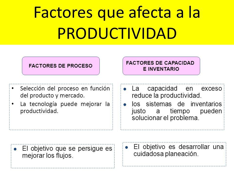 FACTORES DE PROCESO FACTORES DE CAPACIDAD E INVENTARIO Selección del proceso en función del producto y mercado. La tecnología puede mejorar la product