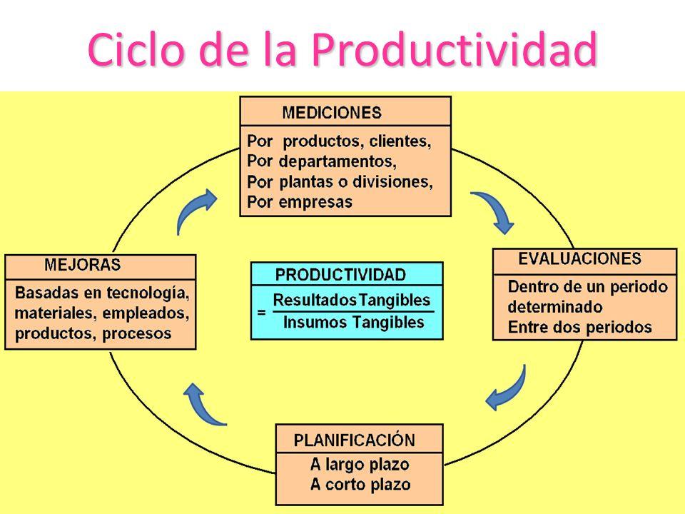 Ciclode la Productividad Ciclo de la Productividad