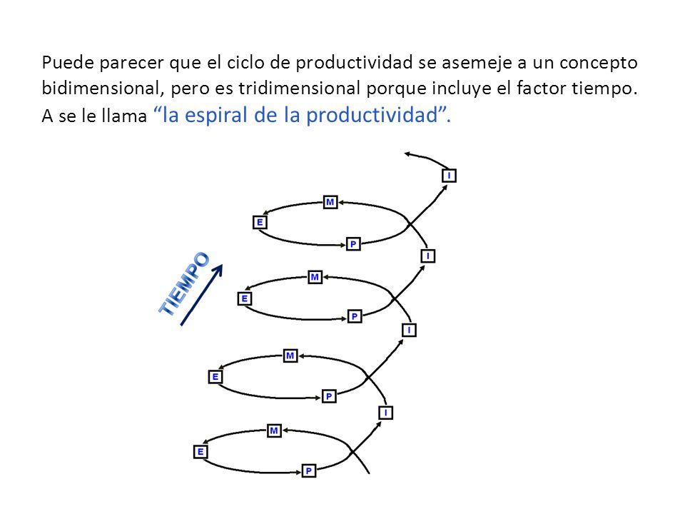 Puede parecer que el ciclo de productividad se asemeje a un concepto bidimensional, pero es tridimensional porque incluye el factor tiempo. A se le ll