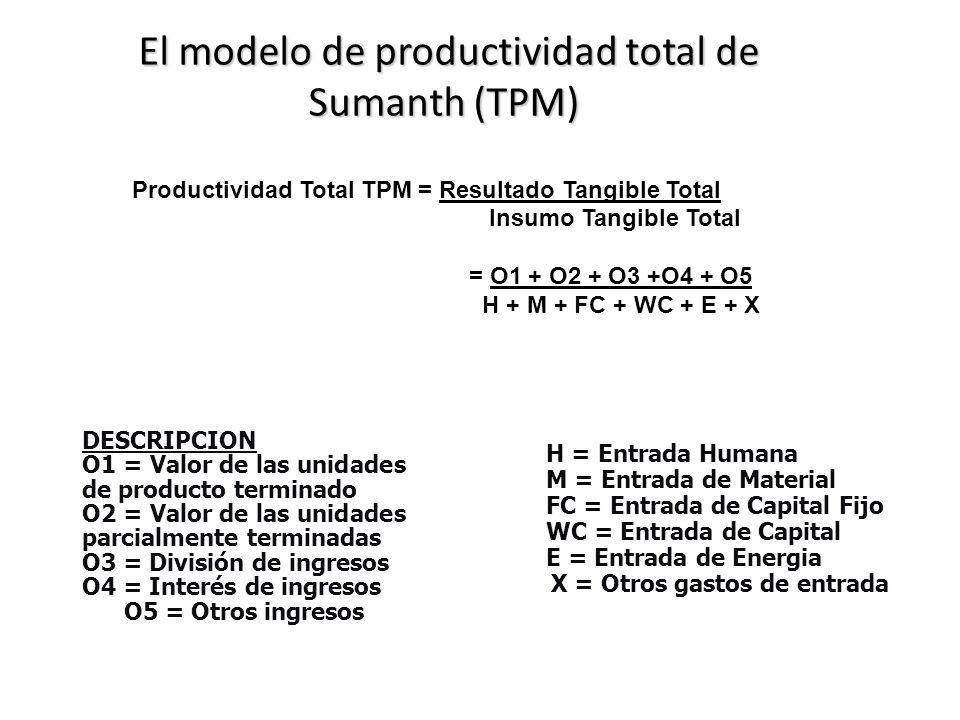 El modelo de productividad total de Sumanth (TPM) El modelo de productividad total de Sumanth (TPM) Productividad Total TPM = Resultado Tangible Total
