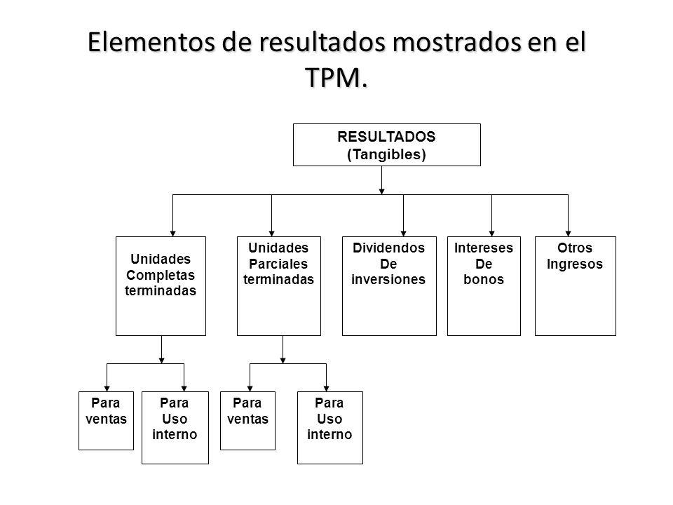 Elementos de resultados mostrados en el TPM. RESULTADOS (Tangibles) Unidades Completas terminadas Unidades Parciales terminadas Dividendos De inversio