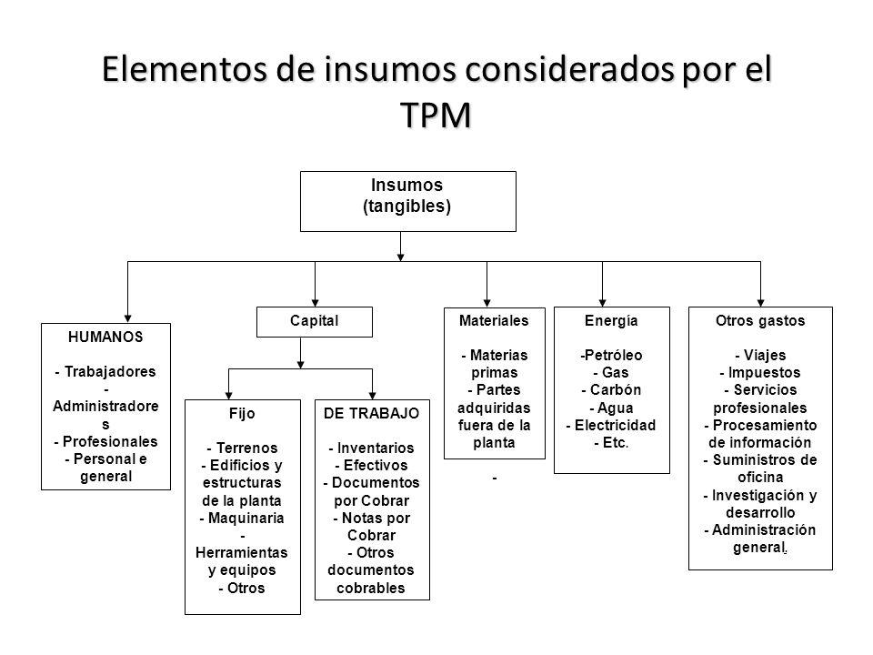 Elementos de insumos considerados por el TPM Insumos (tangibles) HUMANOS - Trabajadores - Administradore s - Profesionales - Personal e general Fijo -