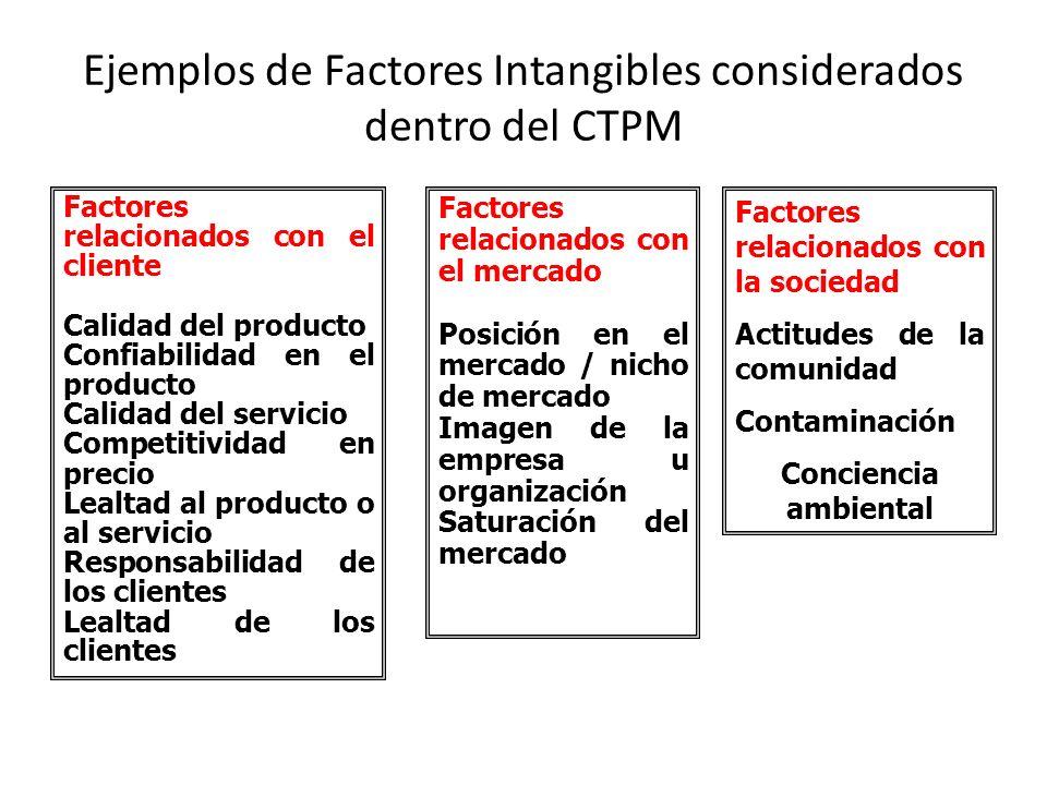 Ejemplos de Factores Intangibles considerados dentro del CTPM Factores relacionados con el cliente Calidad del producto Confiabilidad en el producto C