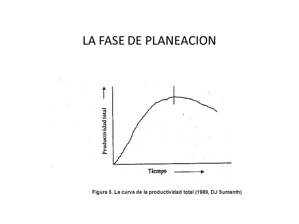 LA FASE DE PLANEACION Figura 5. La curva de la productividad total (1989, DJ Sumanth)