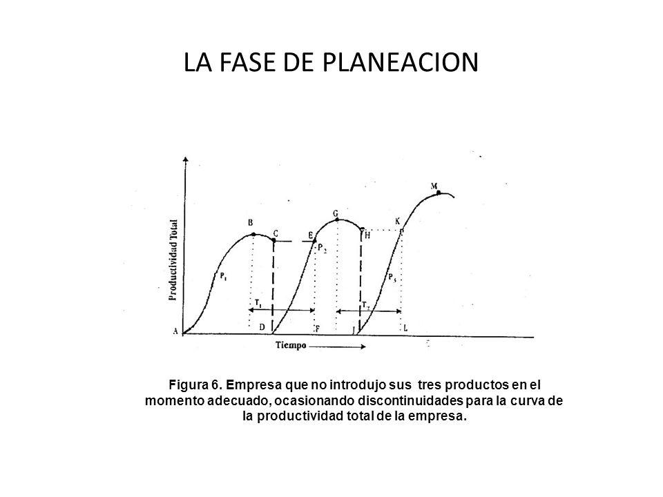 LA FASE DE PLANEACION Figura 6. Empresa que no introdujo sus tres productos en el momento adecuado, ocasionando discontinuidades para la curva de la p