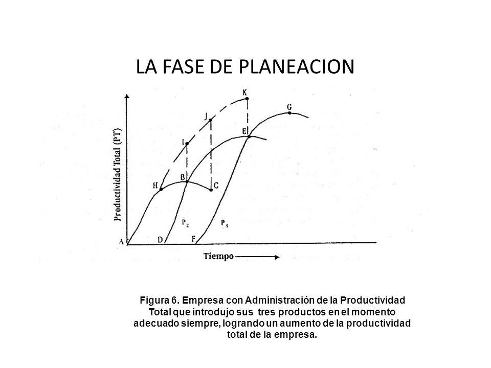 LA FASE DE PLANEACION Figura 6. Empresa con Administración de la Productividad Total que introdujo sus tres productos en el momento adecuado siempre,