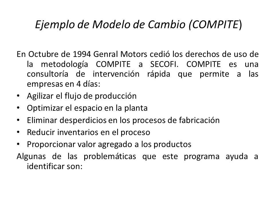 Ejemplo de Modelo de Cambio (COMPITE) En Octubre de 1994 Genral Motors cedió los derechos de uso de la metodología COMPITE a SECOFI. COMPITE es una co