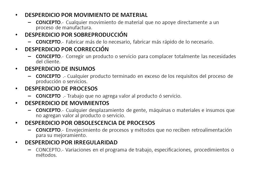 DESPERDICIO POR MOVIMIENTO DE MATERIAL – CONCEPTO.- Cualquier movimiento de material que no apoye directamente a un proceso de manufactura. DESPERDICI