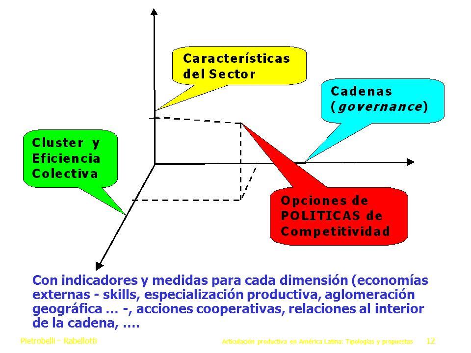 Pietrobelli – Rabellotti Articulación productiva en América Latina: Tipologías y propuestas 12 Con indicadores y medidas para cada dimensión (economía