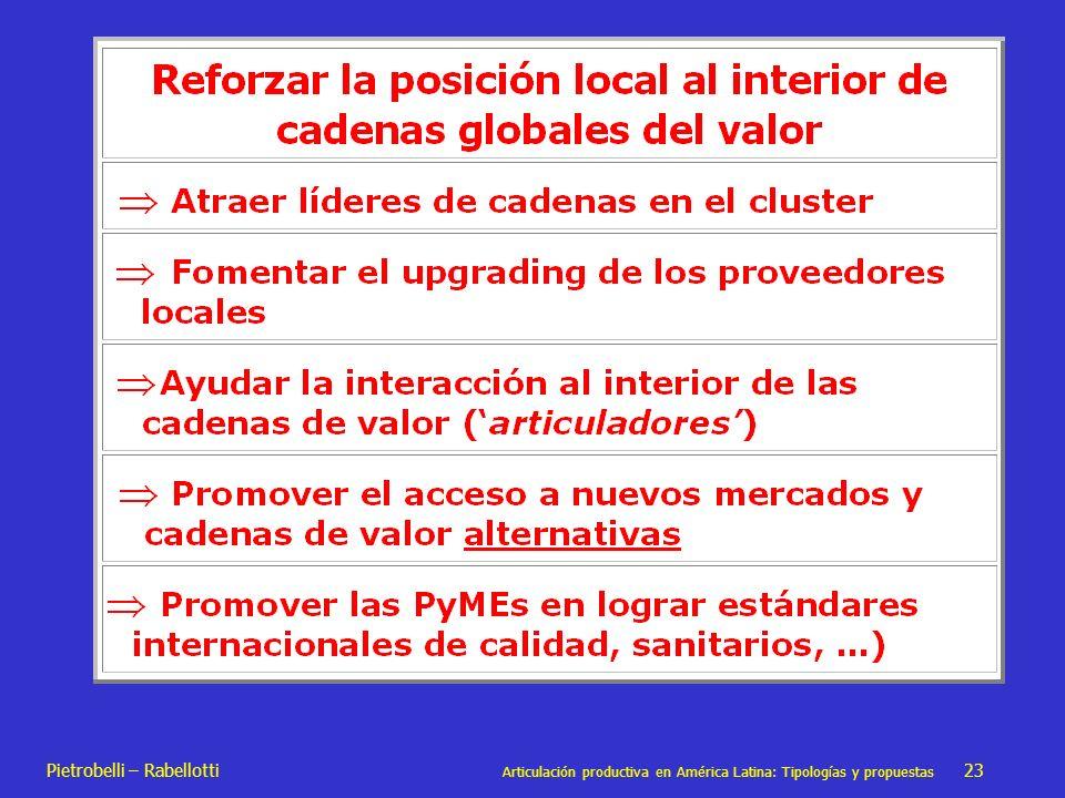 Pietrobelli – Rabellotti Articulación productiva en América Latina: Tipologías y propuestas 23