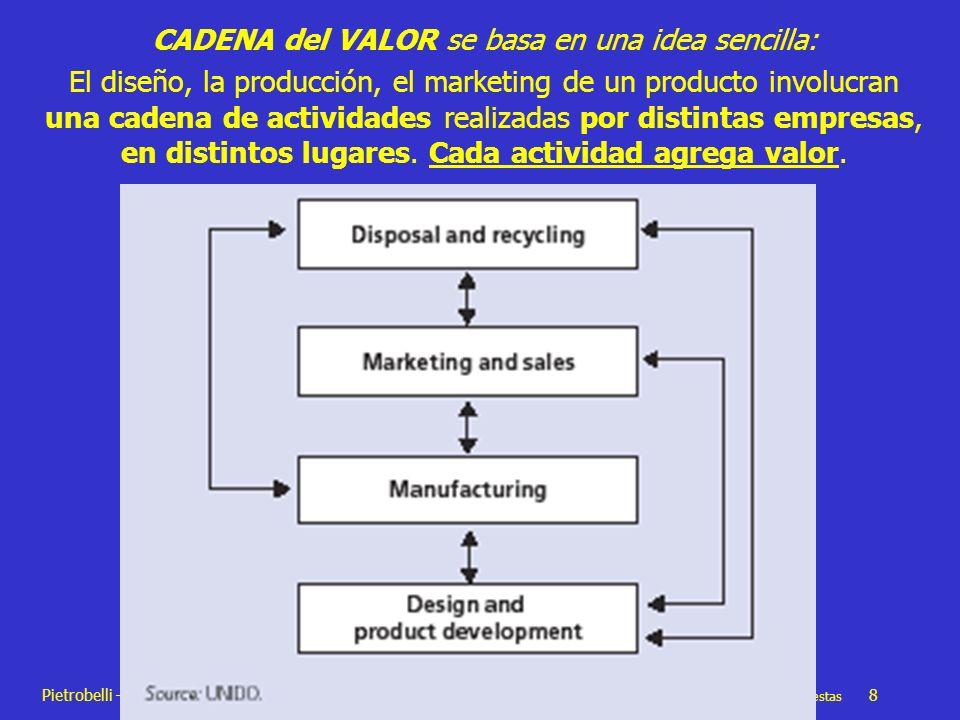 Pietrobelli – Rabellotti Articulación productiva en América Latina: Tipologías y propuestas 8 CADENA del VALOR se basa en una idea sencilla: El diseño