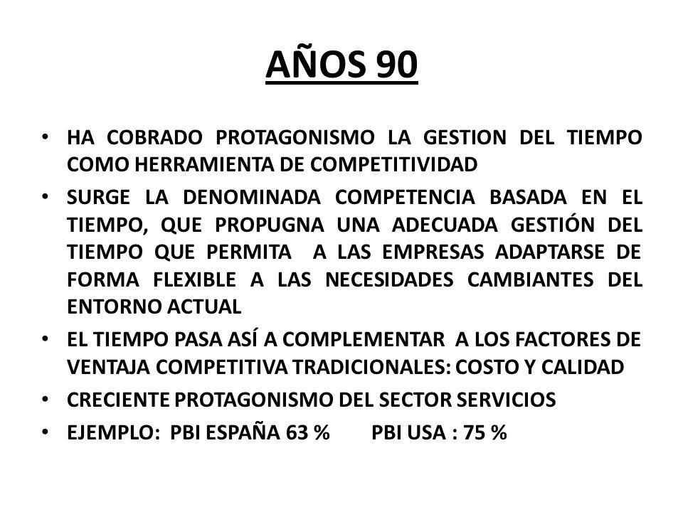 AÑOS 90 HA COBRADO PROTAGONISMO LA GESTION DEL TIEMPO COMO HERRAMIENTA DE COMPETITIVIDAD SURGE LA DENOMINADA COMPETENCIA BASADA EN EL TIEMPO, QUE PROP