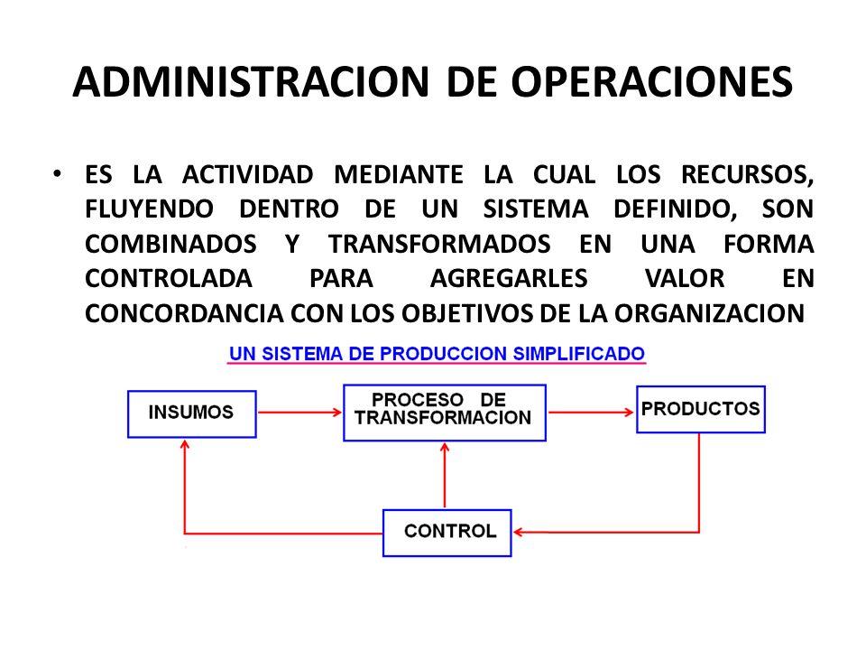 ADMINISTRACION DE OPERACIONES ES LA ACTIVIDAD MEDIANTE LA CUAL LOS RECURSOS, FLUYENDO DENTRO DE UN SISTEMA DEFINIDO, SON COMBINADOS Y TRANSFORMADOS EN