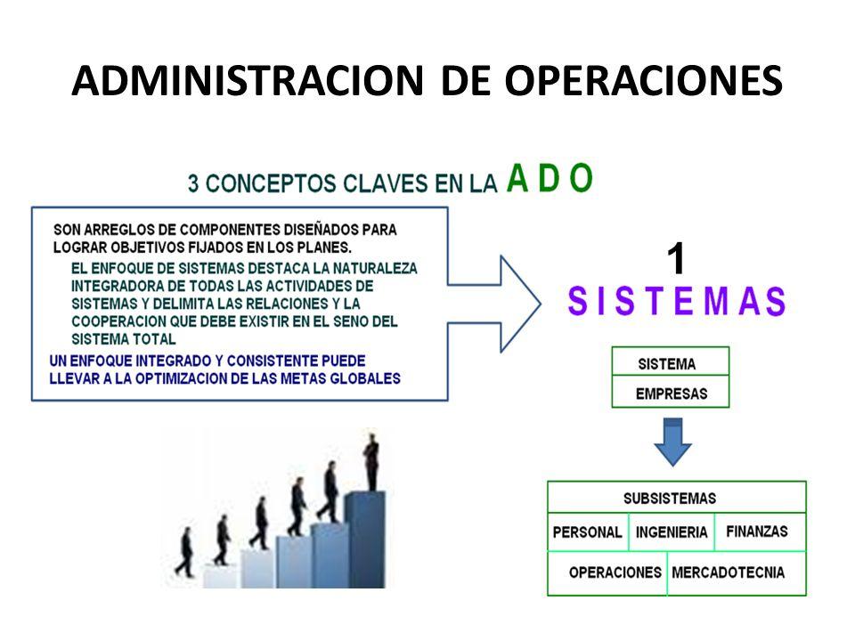 ADMINISTRACION DE OPERACIONES