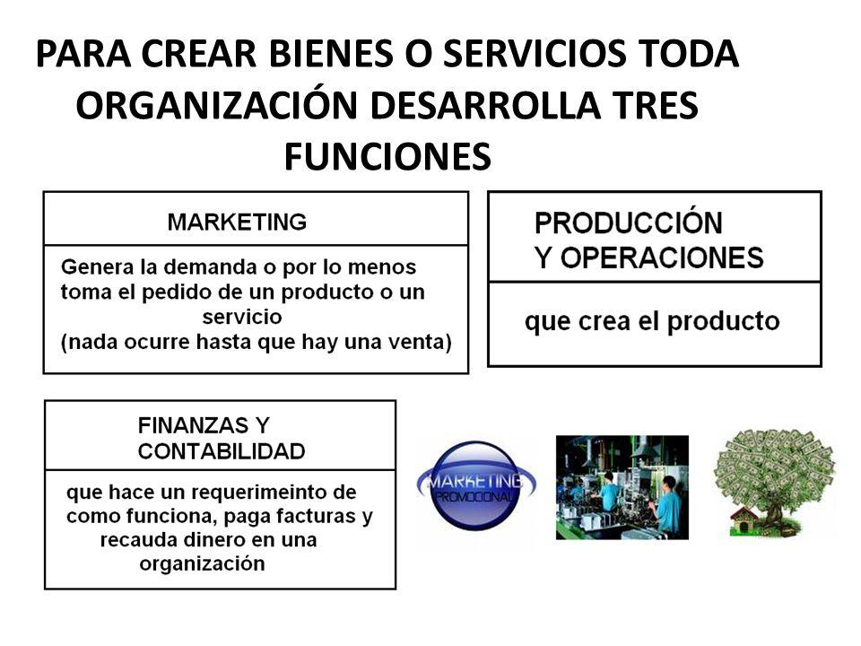 PARA CREAR BIENES O SERVICIOS TODA ORGANIZACIÓN DESARROLLA TRES FUNCIONES