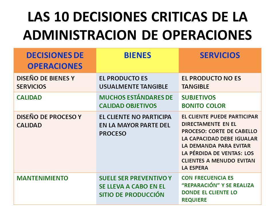 LAS 10 DECISIONES CRITICAS DE LA ADMINISTRACION DE OPERACIONES DECISIONES DE OPERACIONES BIENESSERVICIOS DISEÑO DE BIENES Y SERVICIOS EL PRODUCTO ES U