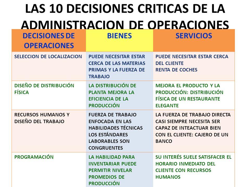 LAS 10 DECISIONES CRITICAS DE LA ADMINISTRACION DE OPERACIONES DECISIONES DE OPERACIONES BIENESSERVICIOS SELECCION DE LOCALIZACIONPUEDE NECESITAR ESTA