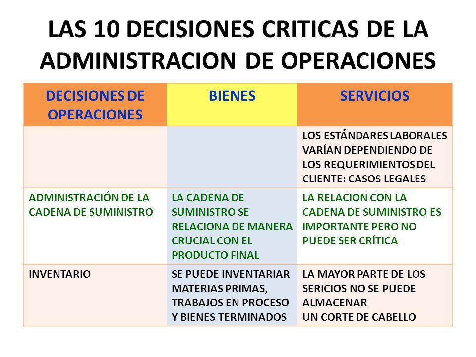 LAS 10 DECISIONES CRITICAS DE LA ADMINISTRACION DE OPERACIONES DECISIONES DE OPERACIONES BIENESSERVICIOS LOS ESTÁNDARES LABORALES VARÍAN DEPENDIENDO D