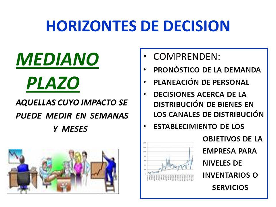 HORIZONTES DE DECISION MEDIANO PLAZO AQUELLAS CUYO IMPACTO SE PUEDE MEDIR EN SEMANAS Y MESES COMPRENDEN: PRONÓSTICO DE LA DEMANDA PLANEACIÓN DE PERSON