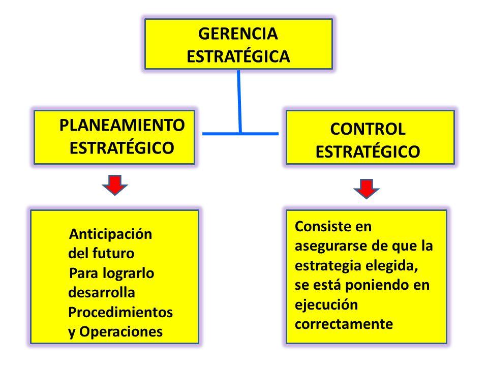 GERENCIA ESTRATÉGICA PLANEAMIENTO ESTRATÉGICO CONTROL ESTRATÉGICO Anticipación del futuro Para lograrlo desarrolla Procedimientos y Operaciones Consis
