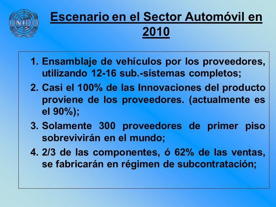 Escenario en el Sector Automóvil en 2010 1.Ensamblaje de vehículos por los proveedores, utilizando 12-16 sub.-sistemas completos; 2.Casi el 100% de las Innovaciones del producto proviene de los proveedores.