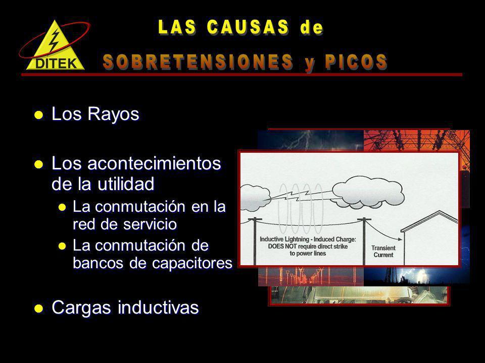 Los efectos de Picos de voltaje y picos son: Degradación Degradación de equipos Destrucción de equipos Tiempo de caída de sistemas
