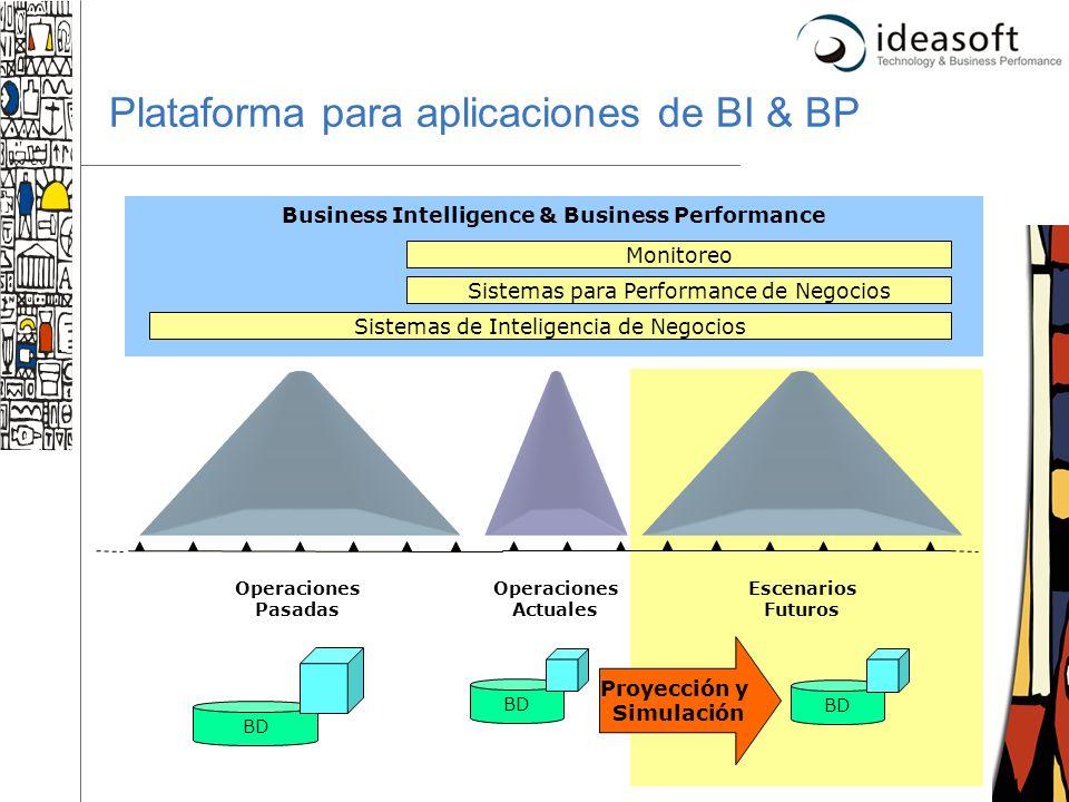 13 Plataforma para aplicaciones de BI & BP Business Intelligence & Business Performance Operaciones Actuales Sistemas de Inteligencia de Negocios Sist