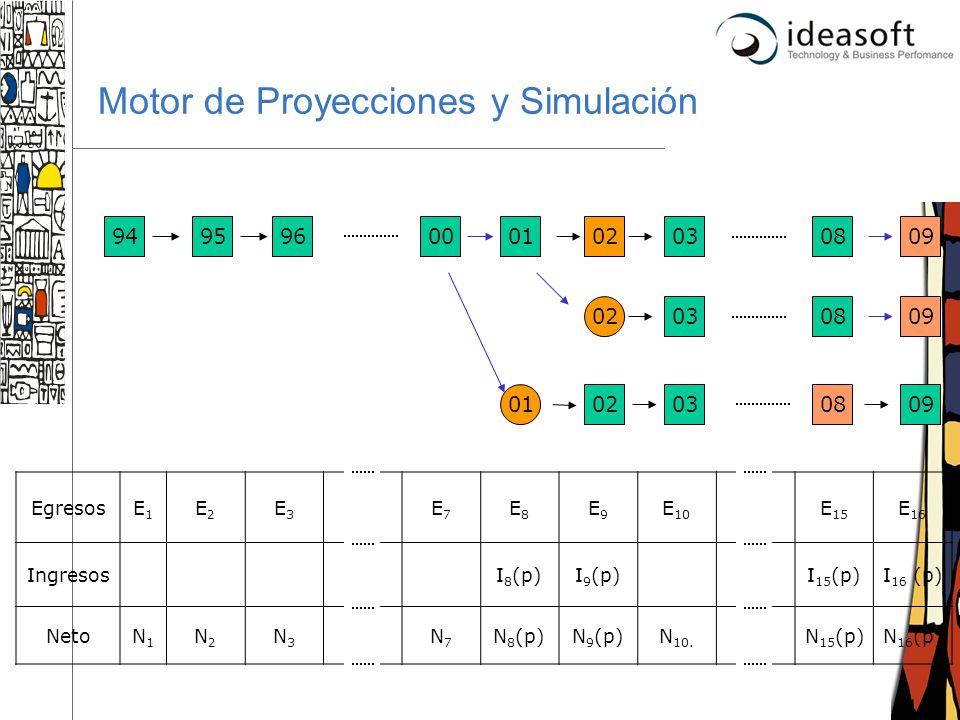 15 Motor de Proyecciones y Simulación 000102030809 EgresosE1E1 E2E2 E3E3 E7E7 E8E8 E9E9 E 10 E 15 E 16 IngresosI 8 (p)I 9 (p)I 15 (p)I 16 (p) NetoN1N1