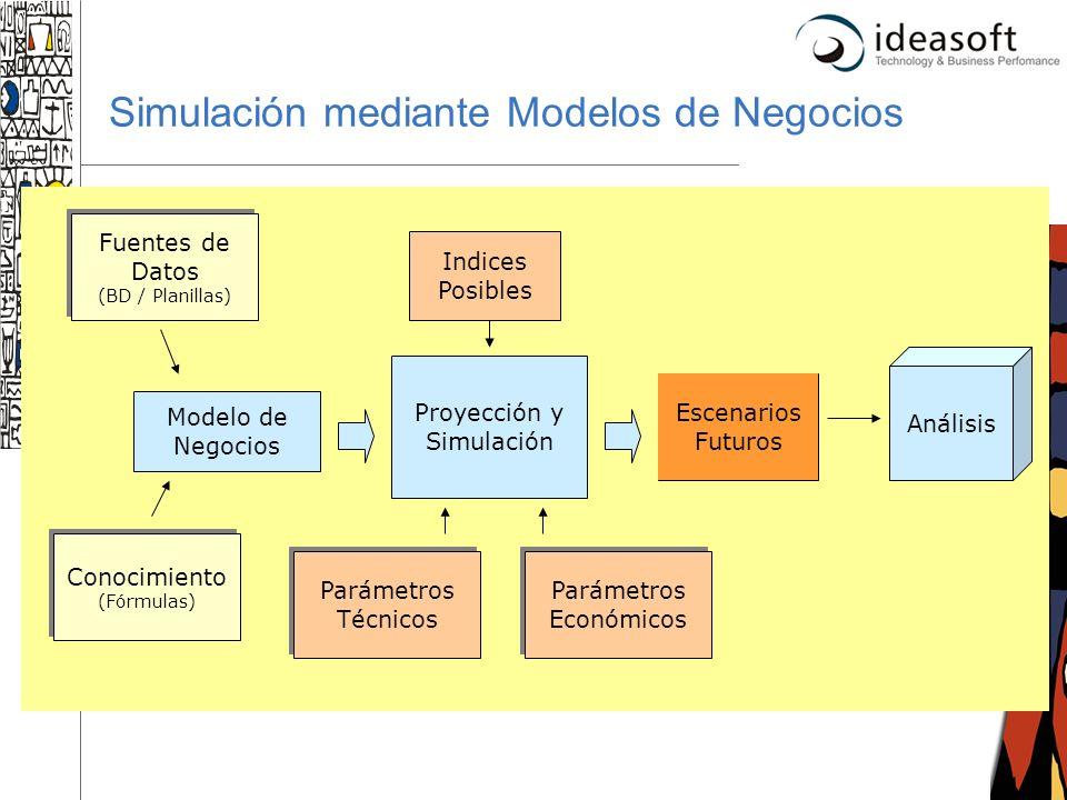 16 Simulación mediante Modelos de Negocios Fuentes de Datos (BD / Planillas) Conocimiento (Fórmulas) Modelo de Negocios Proyección y Simulación Paráme