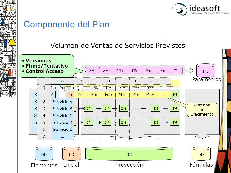 18 BD Parámetros Componente del Plan Volumen de Ventas de Servicios Previstos BD Elementos InicialProyecciónFórmulas Anterior x Crecimiento 0102030809